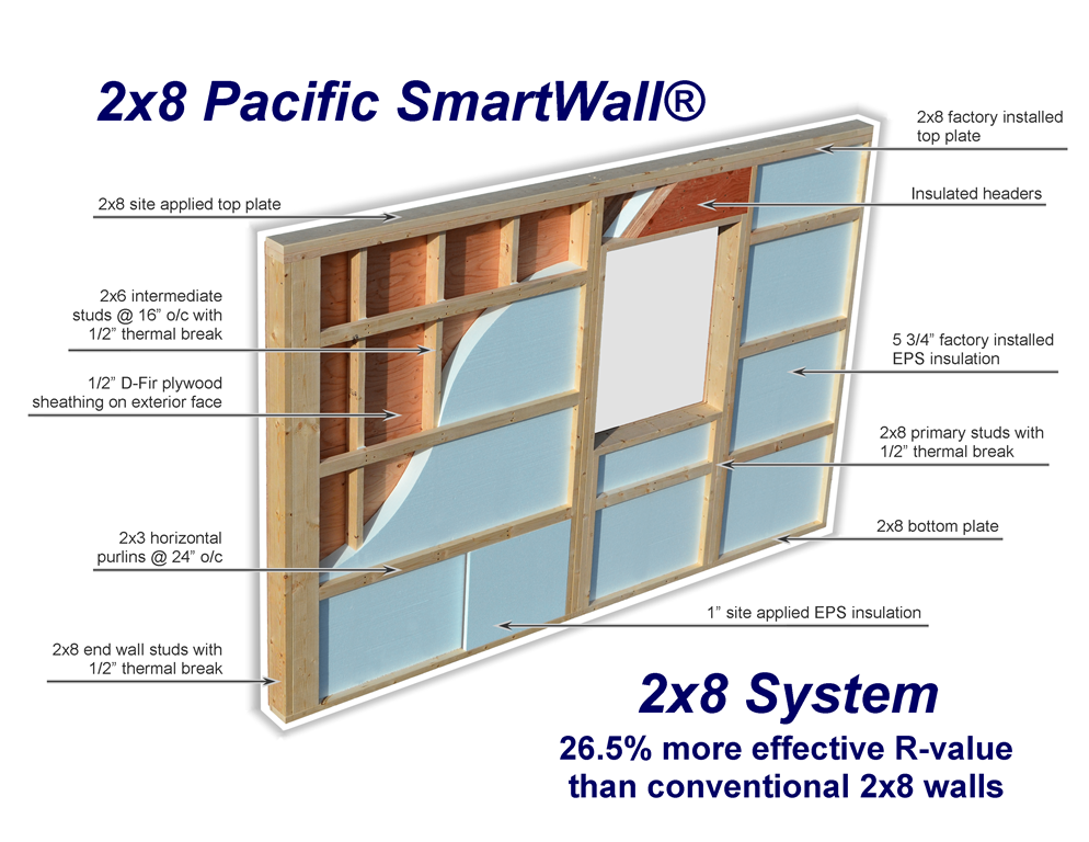 2x8 pacific smartwall pacific homes for What r value do i need for exterior walls