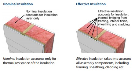 Understanding effective r value pacific homes for Batt insulation r values