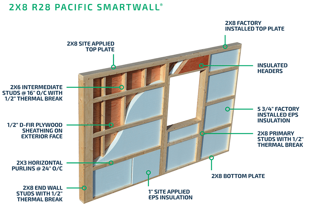 2x8 R28 Pacific Smartwall Diagram