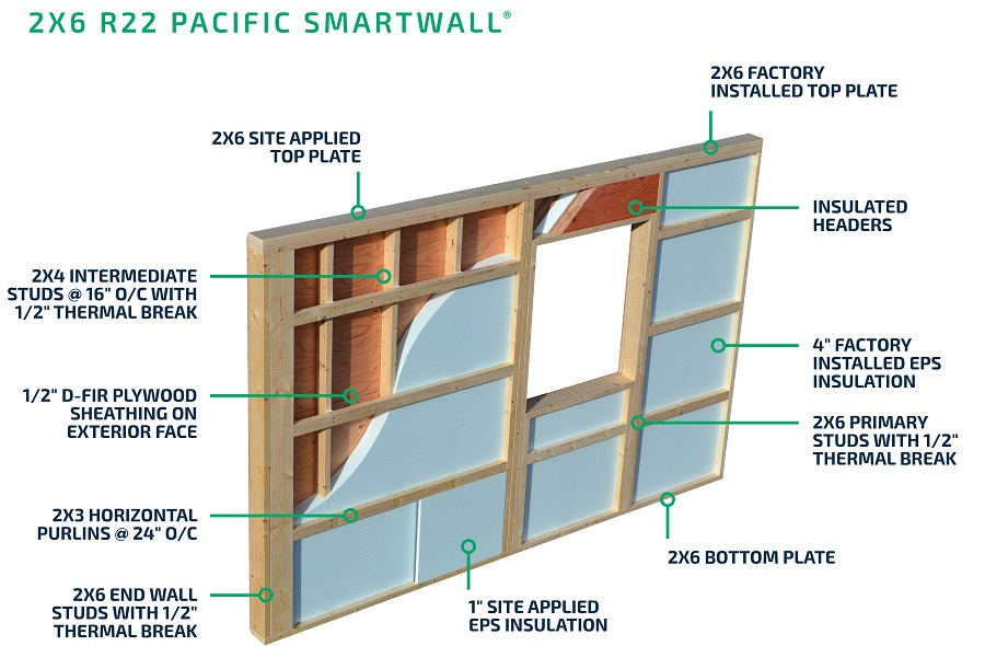 2x6 Pacific SmartWall®