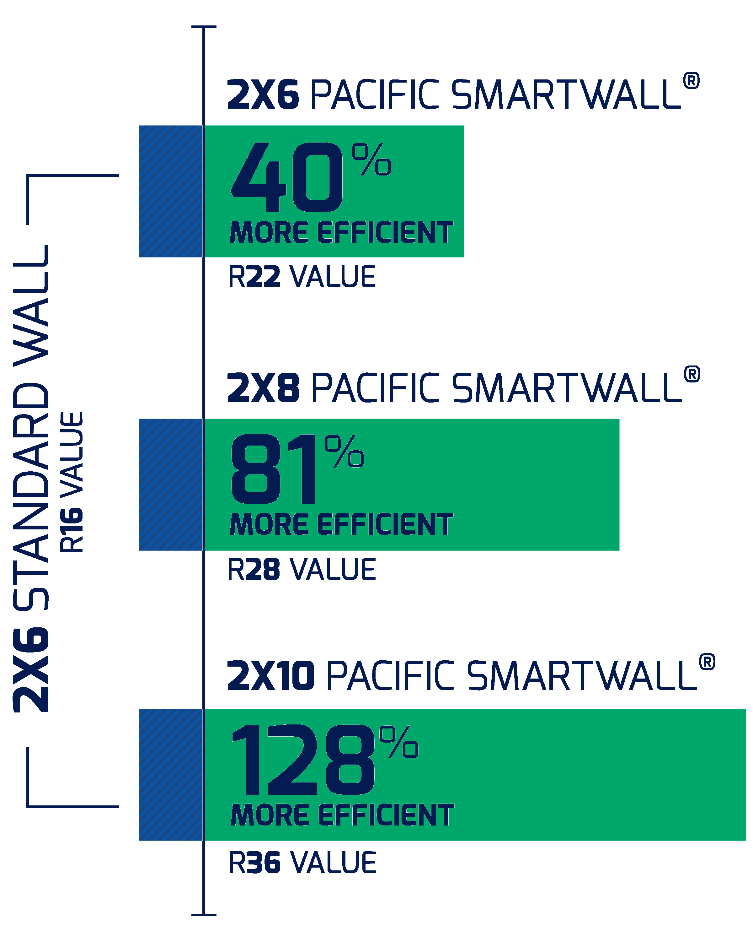 Pacific SmartWall®