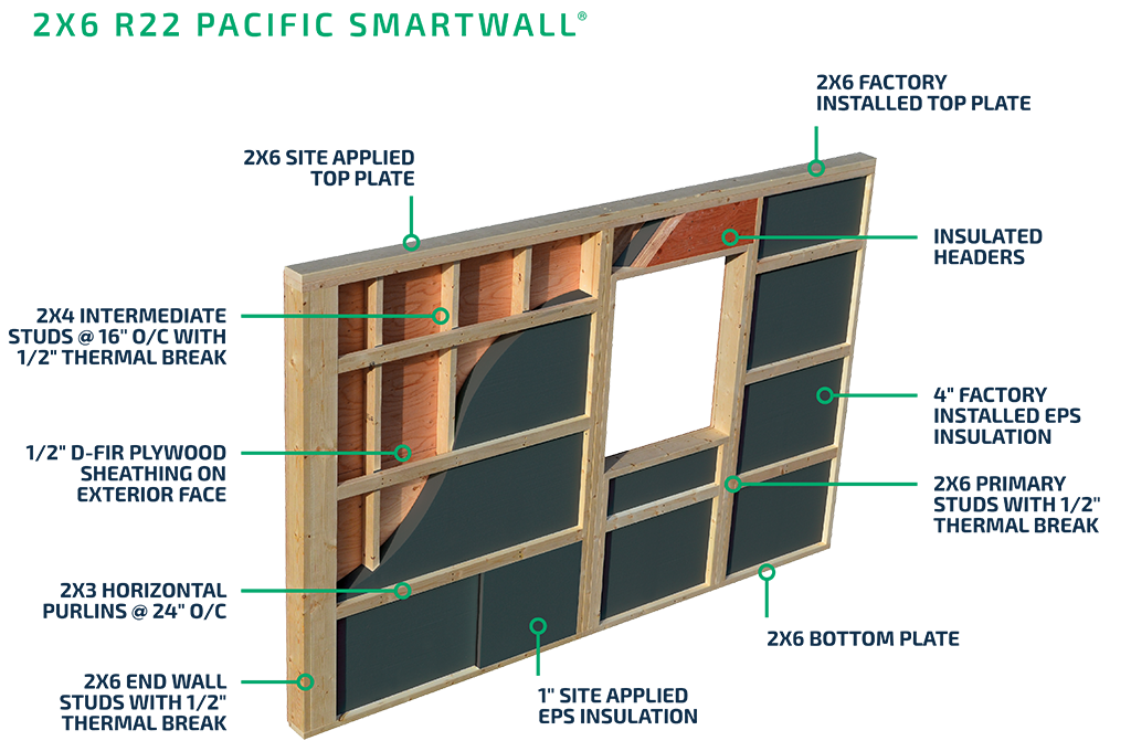 2x6 Pacific SmartWall® System