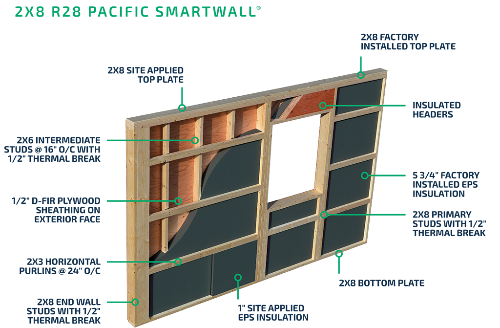 2x8 Pacific SmartWall® System
